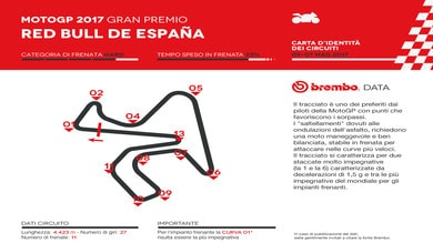 Brembo: impegno speciale per la MotoGP a Jerez